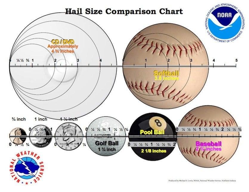 Hail Size Comparison Chart